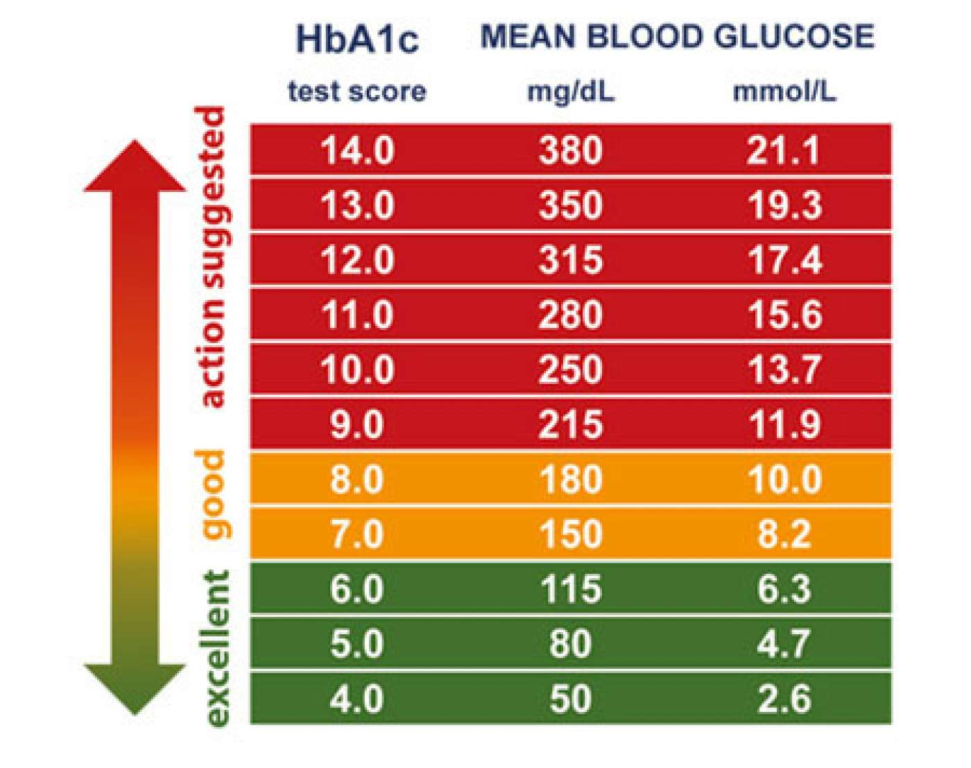 HBA1C - Know What The Numbers Mean | The Barbados Diabetes Foundation